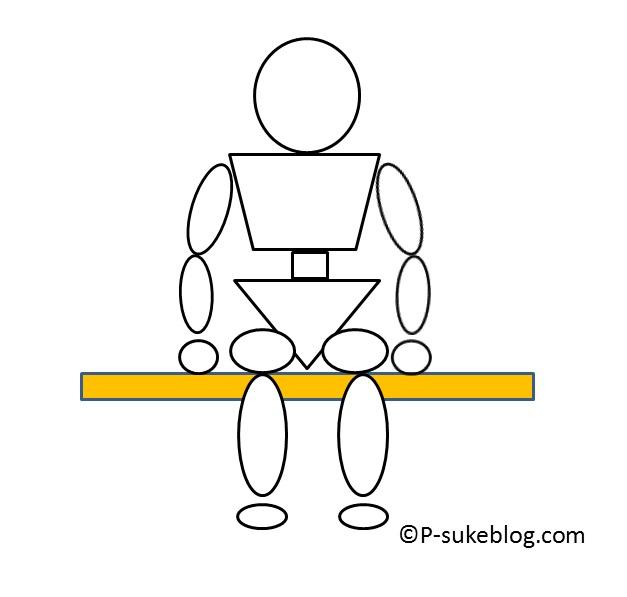 Hoffer座位能力分類 開始